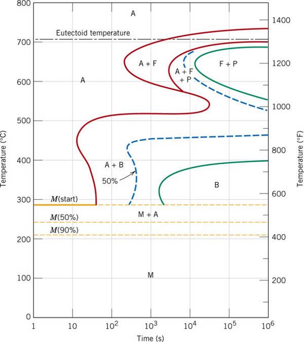 Heat treatment of metal ttt aisi1080 aisi4340 william d jr callistermaterials science ccuart Choice Image